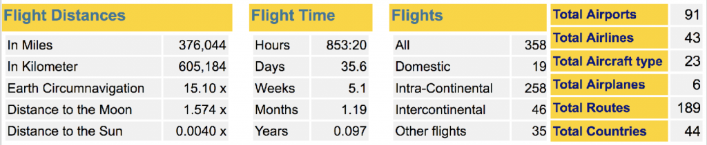 Flight stats 07/07 data